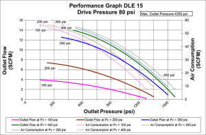 gas boosters, Double Acting – Single Stage DLE15 Gas Booster