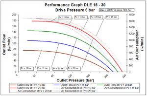 dle-2s-15-30-6bar