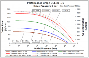 dle-2s-30-75-6bar