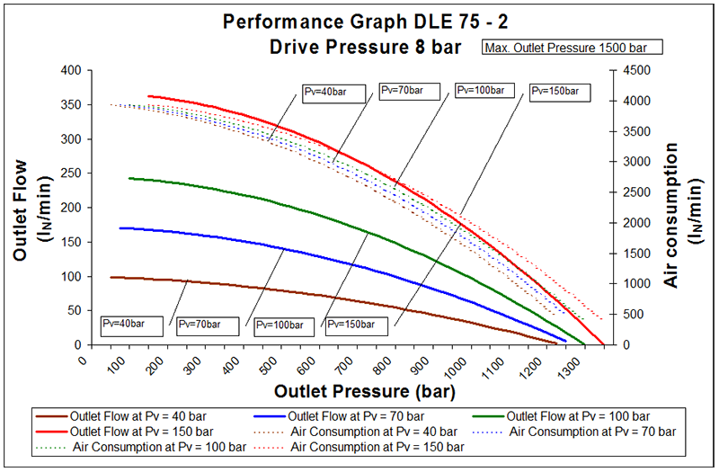 DLE75-2 Air Driven Gas Booster - High Pressure Technologies