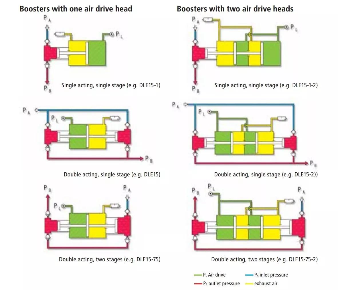 gas-booster-comparison
