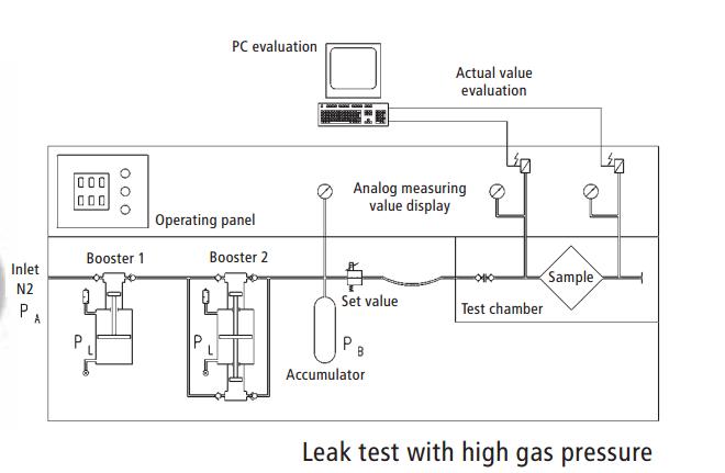 gb-leak-test