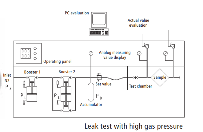 press-test-with-gas