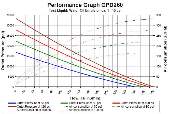 gpd-260-flowchat