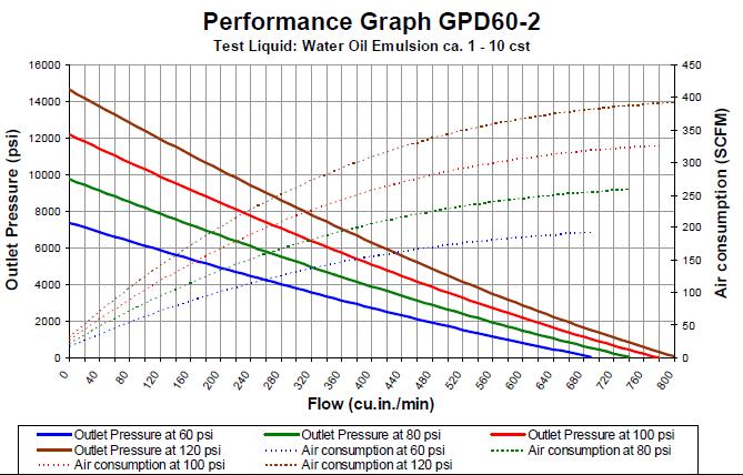 gpd-60-2-flowchart