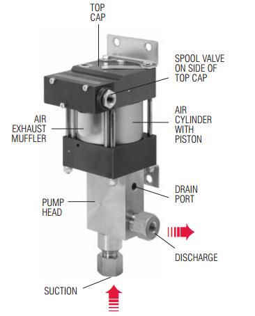 ppsf-series-pump