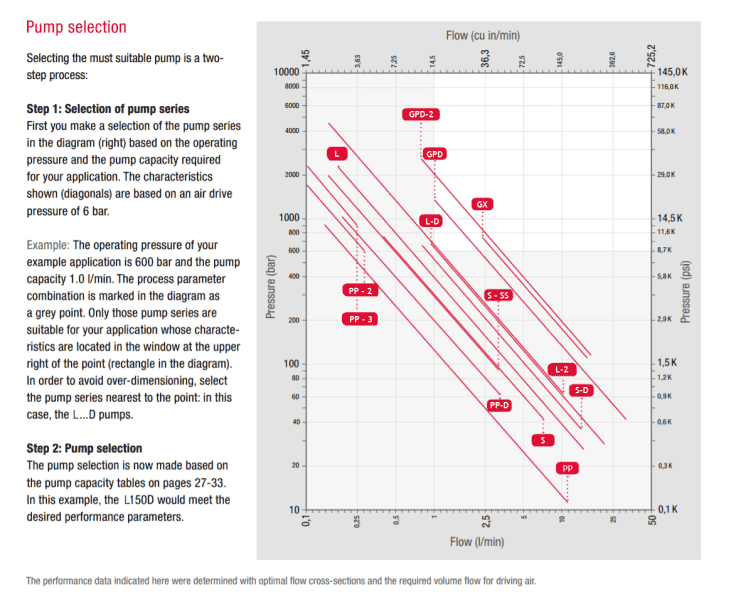 Liquid-Pumps-Performance-Chart